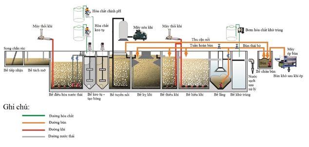 Quy trình xử lý nước thải lý thuyết cơ bản cần biết?